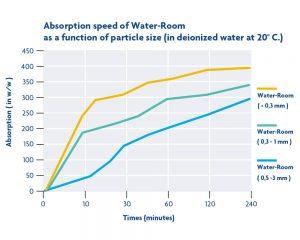 sap-polymer-test-01