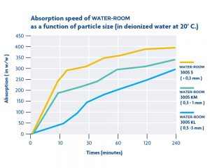 sap-polymer-test-11